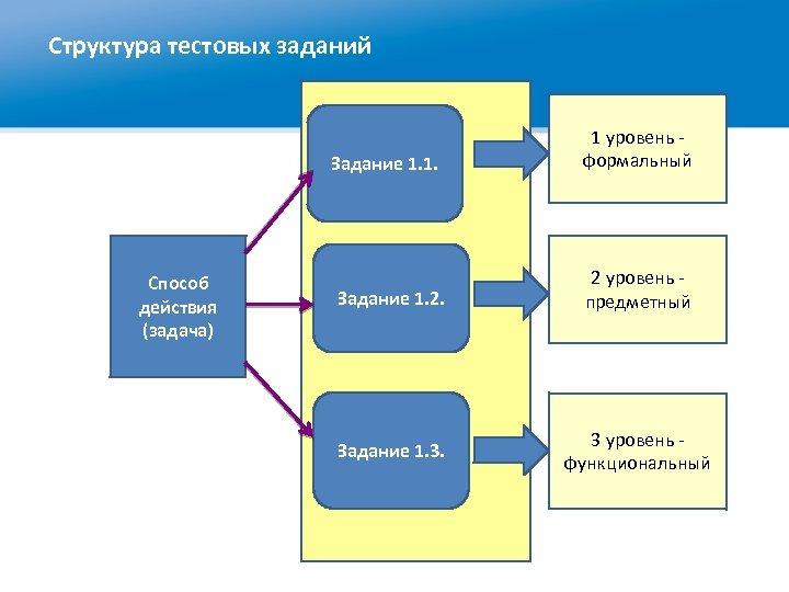 Структура тестовых заданий Задание 1. 1. Способ действия (задача) 1 уровень формальный Задание 1.