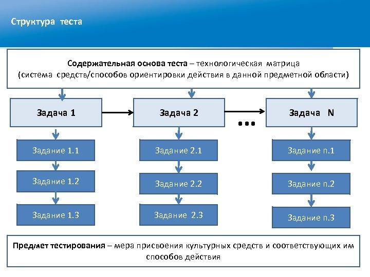 Структура теста Содержательная основа теста – технологическая матрица (система средств/способов ориентировки действия в данной