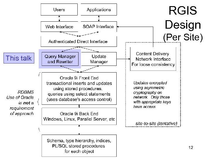 RGIS Design (Per Site) This talk 12