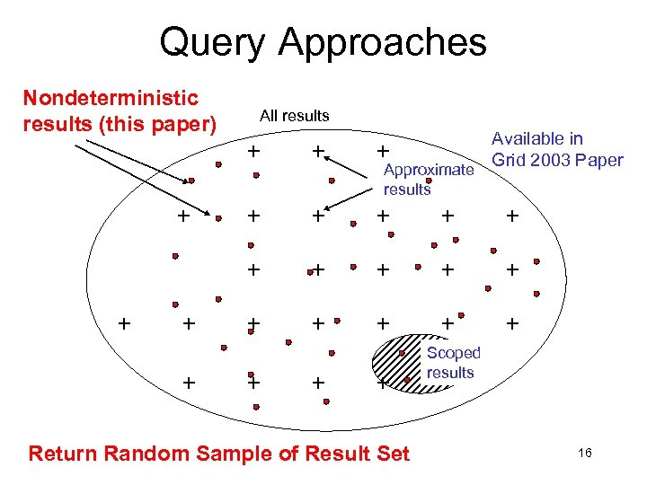 Query Approaches Nondeterministic results (this paper) All results Approximate results Available in Grid 2003