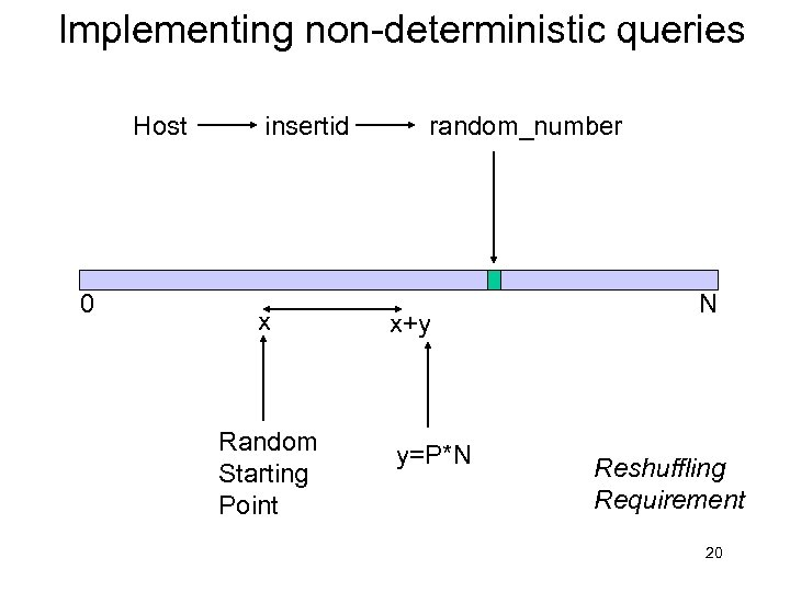 Implementing non-deterministic queries Host 0 insertid x Random Starting Point random_number x+y y=P*N N