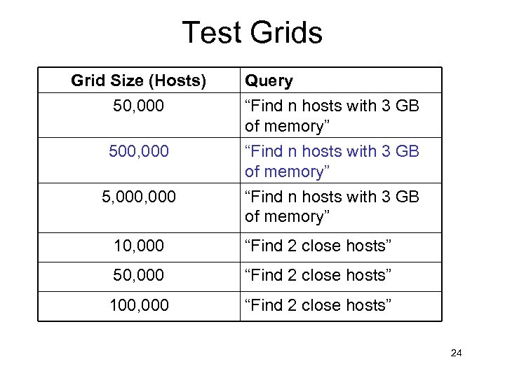 """Test Grids Grid Size (Hosts) 50, 000 Query """"Find n hosts with 3 GB"""
