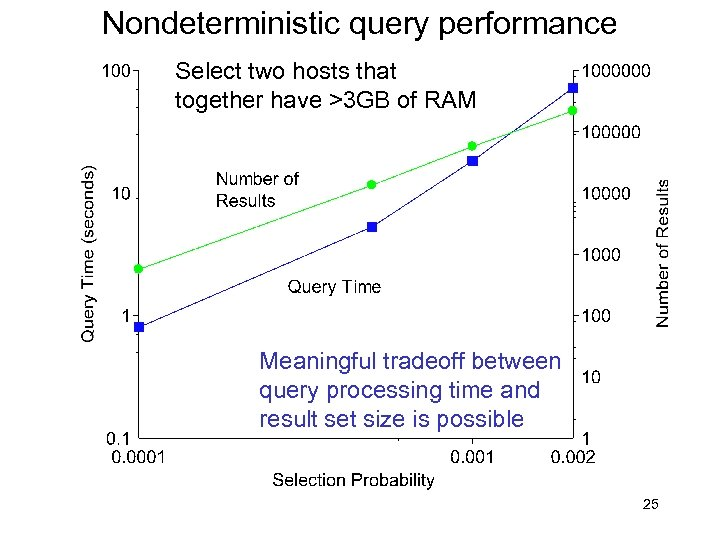 Nondeterministic query performance Select two hosts that together have >3 GB of RAM Meaningful