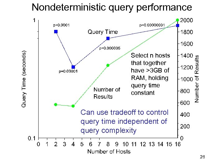 Nondeterministic query performance Select n hosts that together have >3 GB of RAM, holding