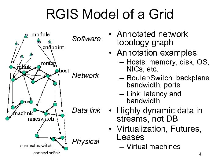 RGIS Model of a Grid module Software endpoint iplink router host maclink macswitch connectorlink