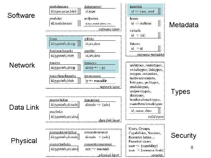 Software Metadata Network Types Data Link Physical Security 6