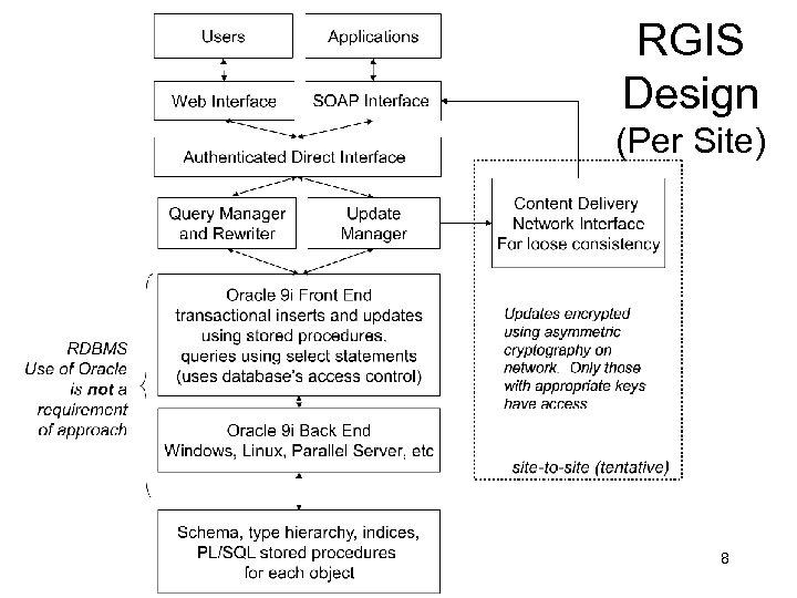 RGIS Design (Per Site) 8