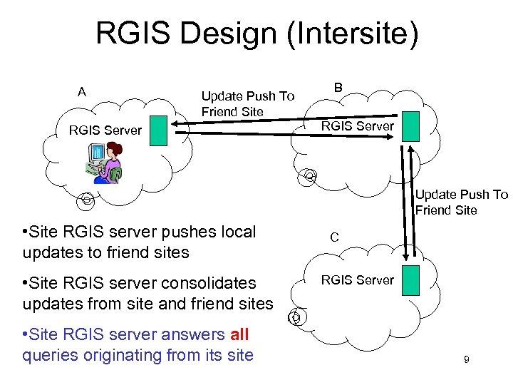 RGIS Design (Intersite) A Update Push To Friend Site RGIS Server B RGIS Server