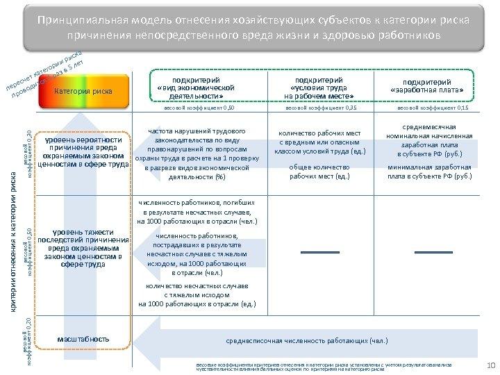 Принципиальная модель отнесения хозяйствующих субъектов к категории риска причинения непосредственного вреда жизни и здоровью