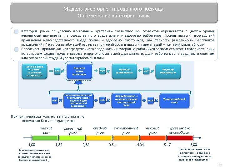 Модель риск-ориентированного подхода. Определение категории риска Категория риска по условно постоянным критериям хозяйствующих субъектов