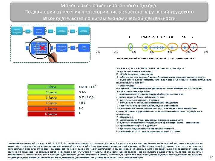 Модель риск-ориентированного подхода. Подкритерий отнесения к категории риска: частота нарушений трудового законодательства по видам