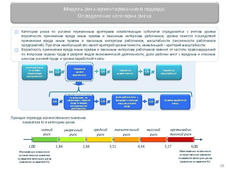 Модель риск-ориентированного подхода. Определение категории риска Категория риска по условно переменным критериям хозяйствующих субъектов