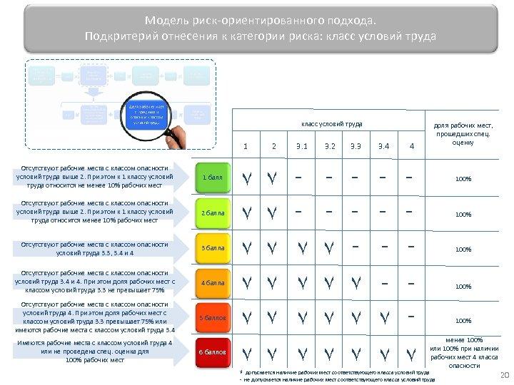 Модель риск-ориентированного подхода. Подкритерий отнесения к категории риска: класс условий труда 1 Отсутствуют рабочие