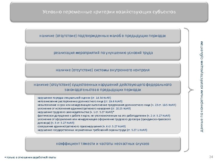 Условно переменные критерии хозяйствующих субъектов реализация мероприятий по улучшению условий труда наличие (отсутствие) системы