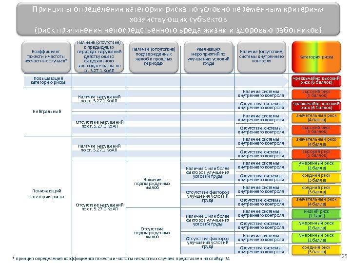 Принципы определения категории риска по условно переменным критериям хозяйствующих субъектов (риск причинения непосредственного вреда