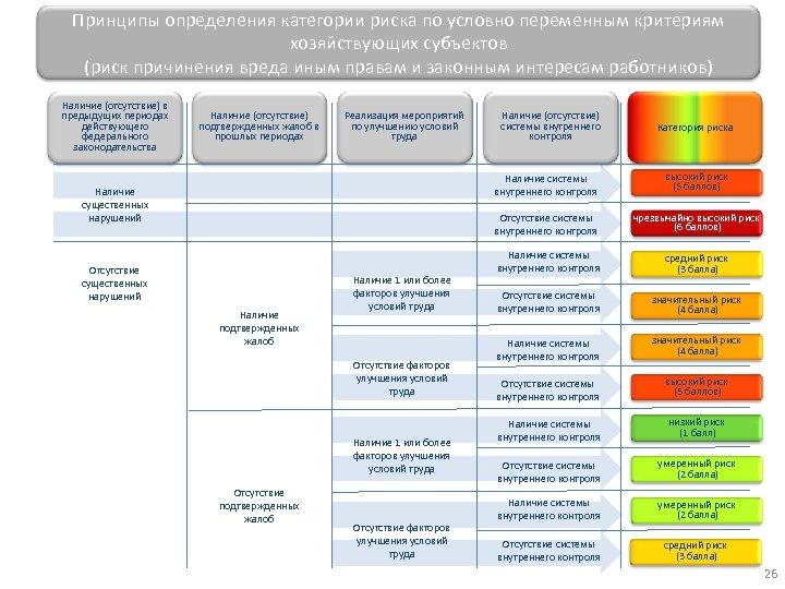 Принципы определения категории риска по условно переменным критериям хозяйствующих субъектов (риск причинения вреда иным