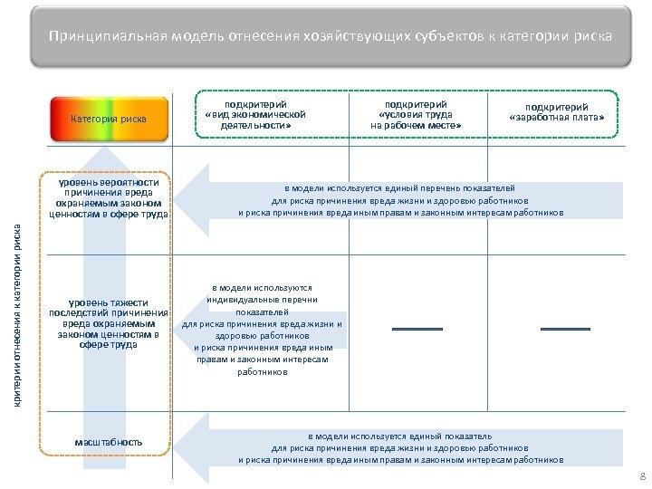 Принципиальная модель отнесения хозяйствующих субъектов к категории риска Категория риска критерии отнесения к категории