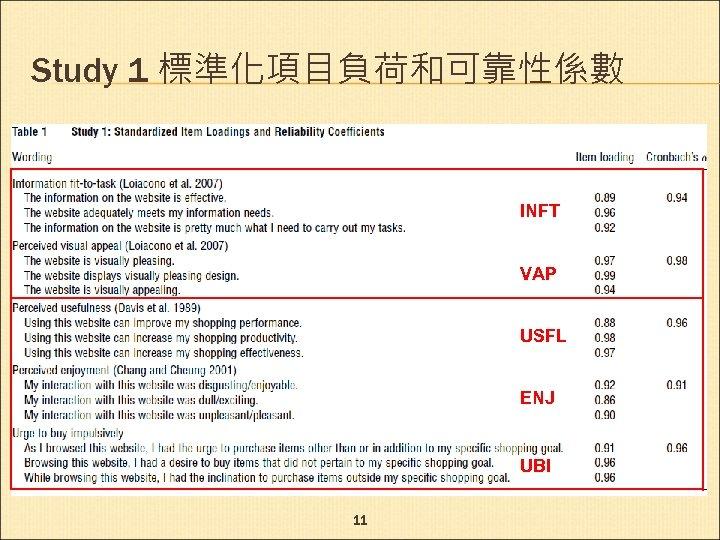 Study 1 標準化項目負荷和可靠性係數 INFT VAP USFL ENJ UBI 11