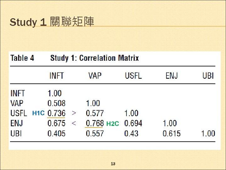 Study 1 關聯矩陣 H 1 C > < H 2 C 13