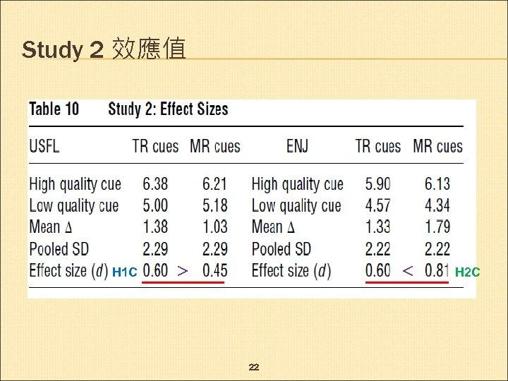 Study 2 效應值 H 1 C > < 22 H 2 C
