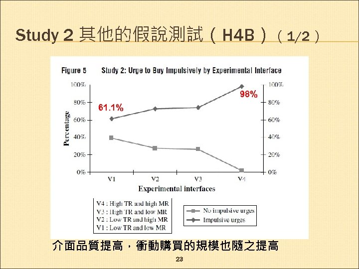 Study 2 其他的假說測試(H 4 B)(1/2) 98% 61. 1% 介面品質提高,衝動購買的規模也隨之提高 23