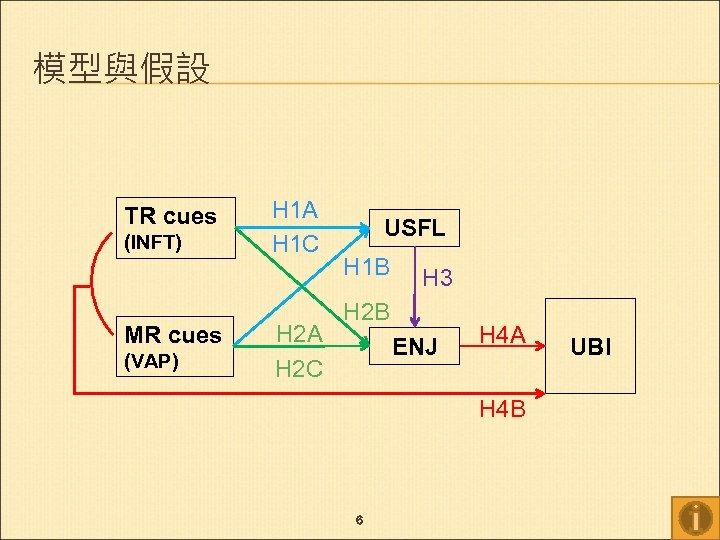 模型與假設 TR cues (INFT) MR cues (VAP) H 1 A H 1 C H