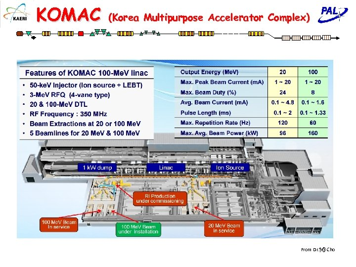 KOMAC (Korea Multipurpose Accelerator Complex) From Dr. YS Cho 10