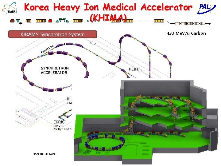 Korea Heavy Ion Medical Accelerator (KHIMA) 430 Me. V/u Carbon From Dr. SH Nam
