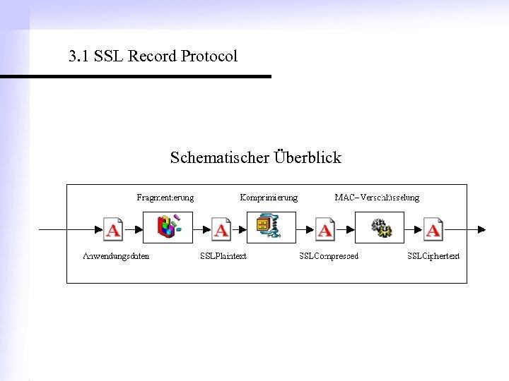 3. 1 SSL Record Protocol Schematischer Überblick