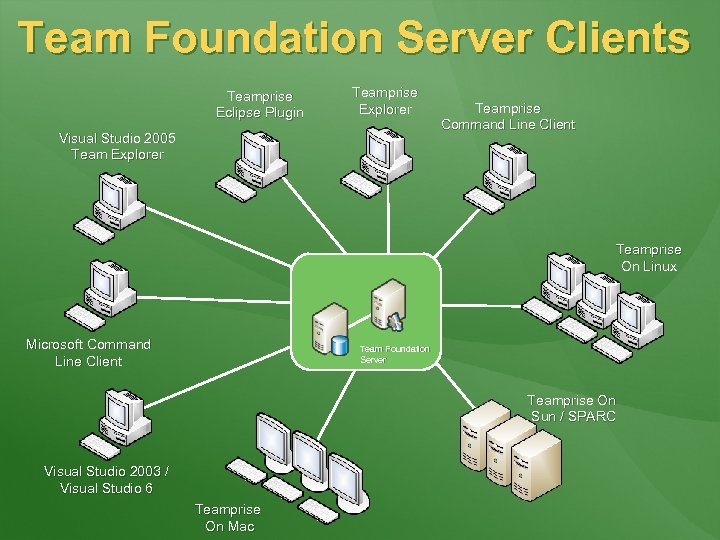 Team Foundation Server Clients Teamprise Eclipse Plugin Teamprise Explorer Visual Studio 2005 Team Explorer
