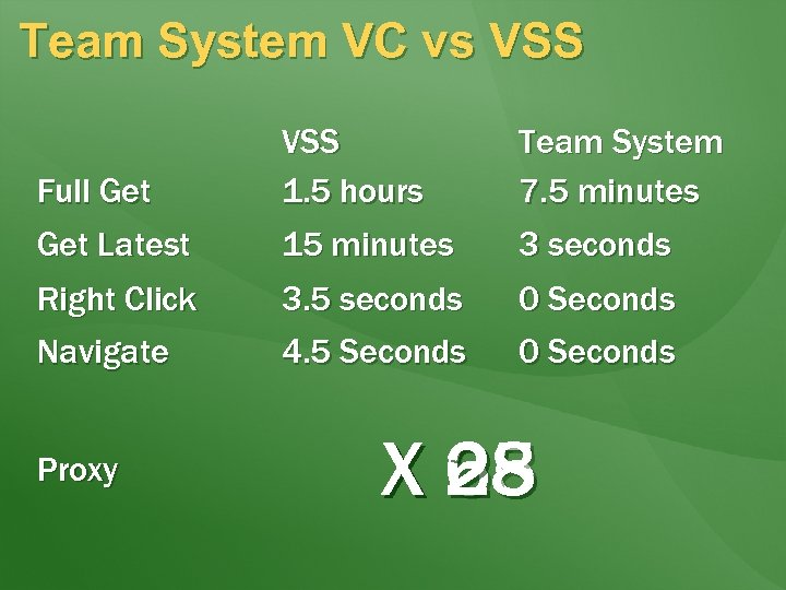 Team System VC vs VSS Full Get Latest VSS 1. 5 hours 15 minutes