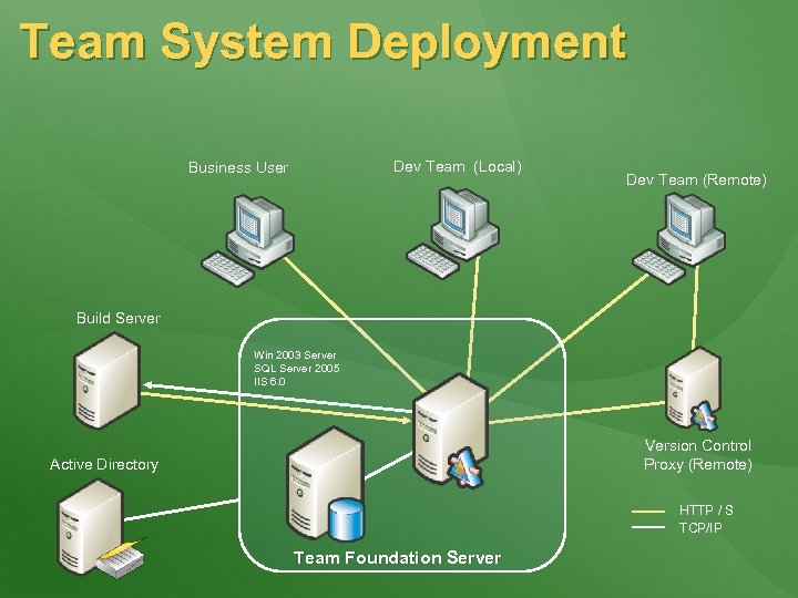 Team System Deployment Dev Team (Local) Business User Dev Team (Remote) Build Server Win