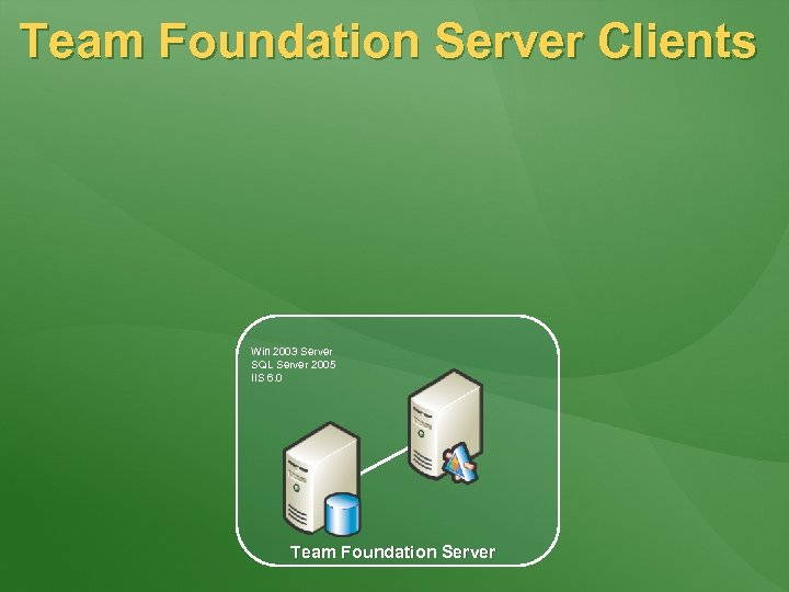 Team Foundation Server Clients Win 2003 Server SQL Server 2005 IIS 6. 0 Team