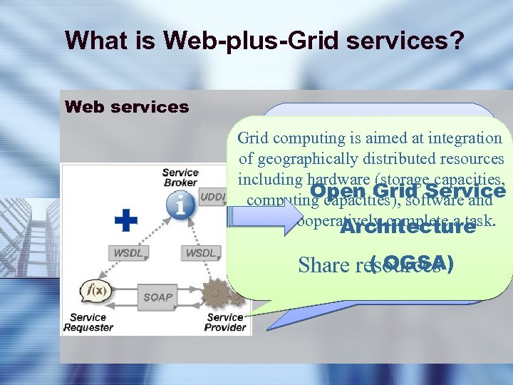 What is Web-plus-Grid services? Web services web services can be interpreted Grid computingthe format