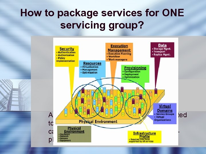 How to package services for ONE servicing group? Web-plus-Grid services Capabilities of OGSA Virtual