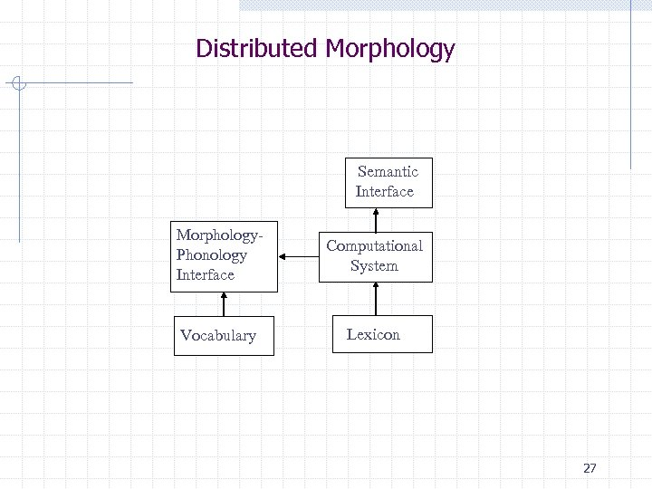 Distributed Morphology Semantic Interface Morphology. Phonology Interface Vocabulary Computational System Lexicon 27