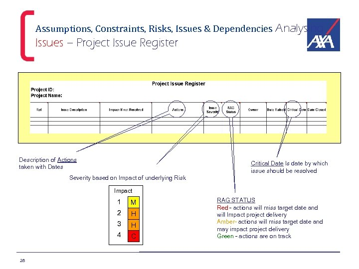 Assumptions, Constraints, Risks, Issues & Dependencies Analysing Issues – Project Issue Register Description of
