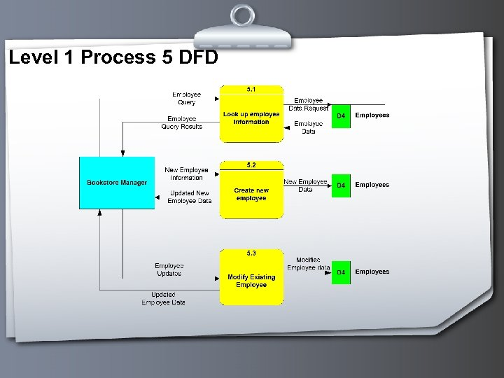 Level 1 Process 5 DFD
