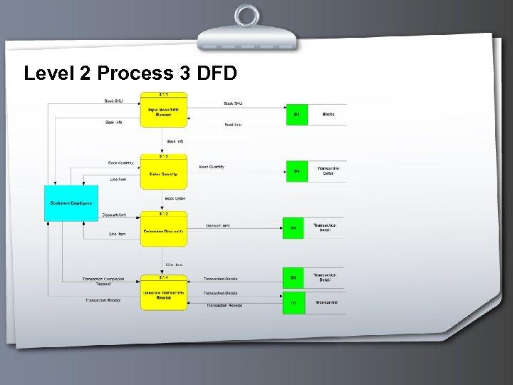 Level 2 Process 3 DFD