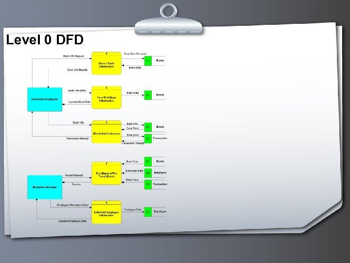 Level 0 DFD