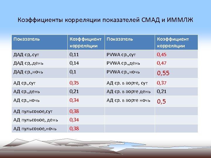 Коэффициенты корреляции показателей СМАД и ИММЛЖ Показатель Коэффициент корреляции ДАД ср, . сут 0,