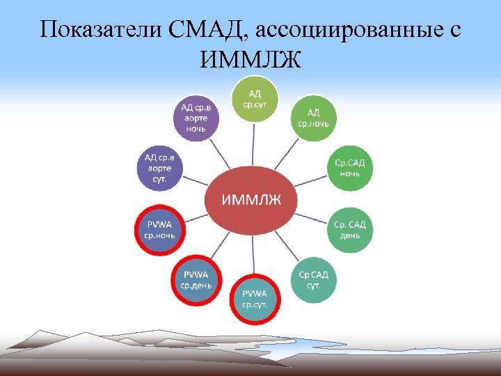 Показатели СМАД, ассоциированные с ИММЛЖ
