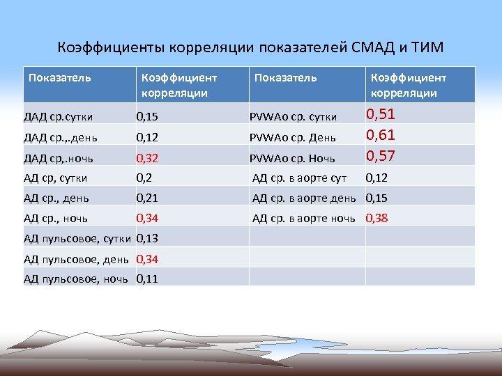 Коэффициенты корреляции показателей СМАД и ТИМ Показатель Коэффициент корреляции ДАД ср. сутки 0, 15