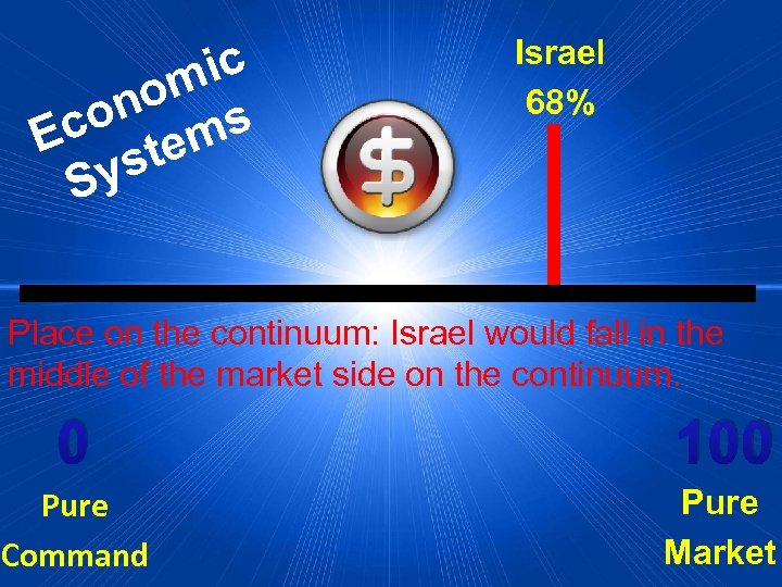 ic om on ms Ec te ys S Israel 68% Place on the continuum: