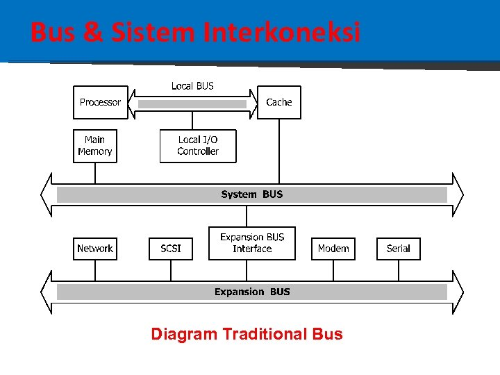 Bus & Sistem Interkoneksi Diagram Traditional Bus