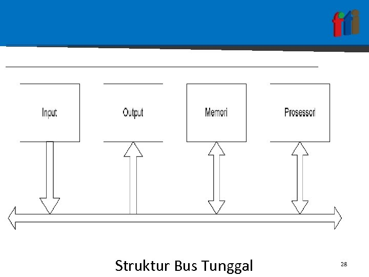 Struktur Bus Tunggal 28