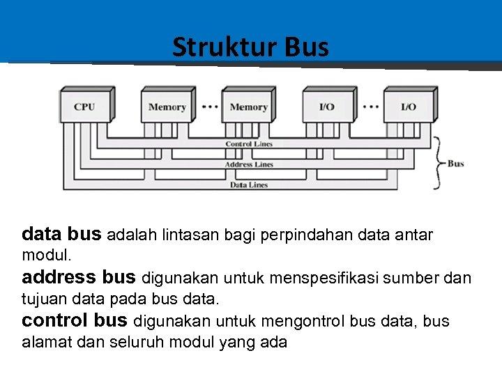 Struktur Bus data bus adalah lintasan bagi perpindahan data antar modul. address bus digunakan