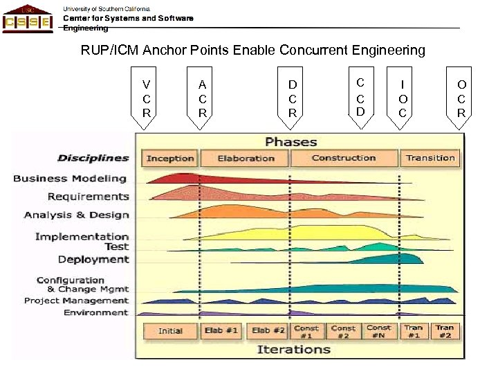 RUP/ICM Anchor Points Enable Concurrent Engineering V C R A C R D C