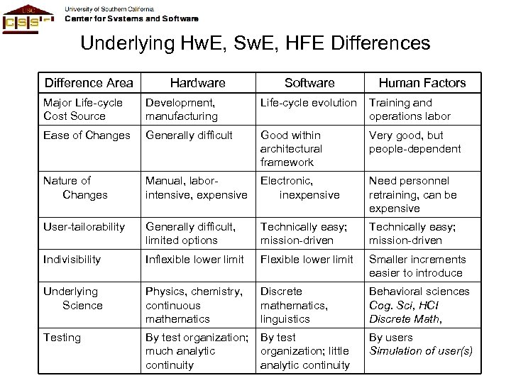 Underlying Hw. E, Sw. E, HFE Differences Difference Area Hardware Software Human Factors Major