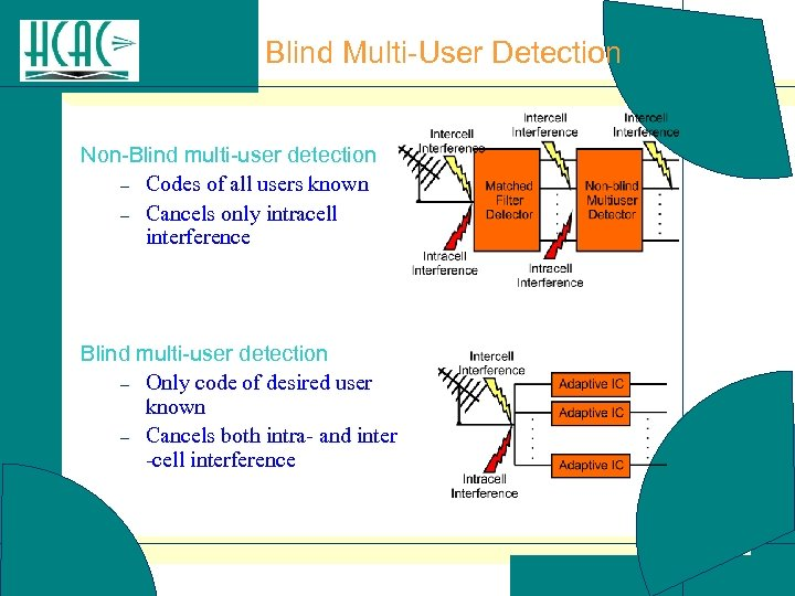 Blind Multi-User Detection Non-Blind multi-user detection – Codes of all users known – Cancels